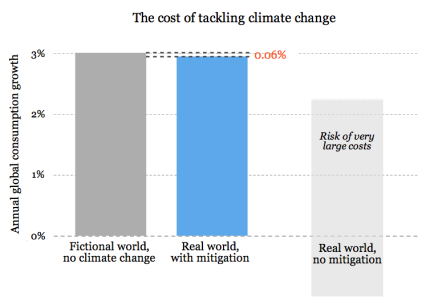 climate-mitigation-costs